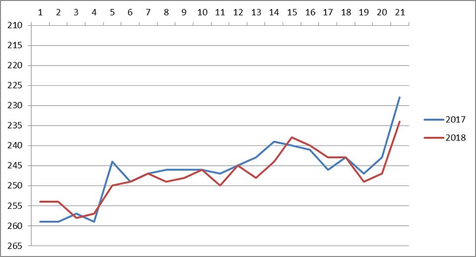 手賀沼エコマラソン ラップタイム比較
