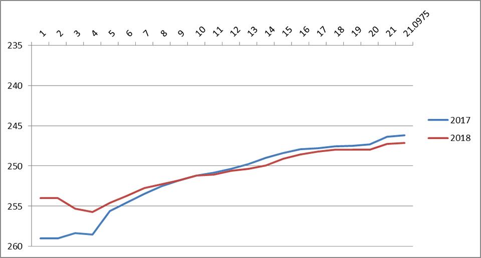 手賀沼エコマラソン 累積タイム比較